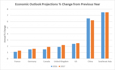 May 2016 Lumber Projections